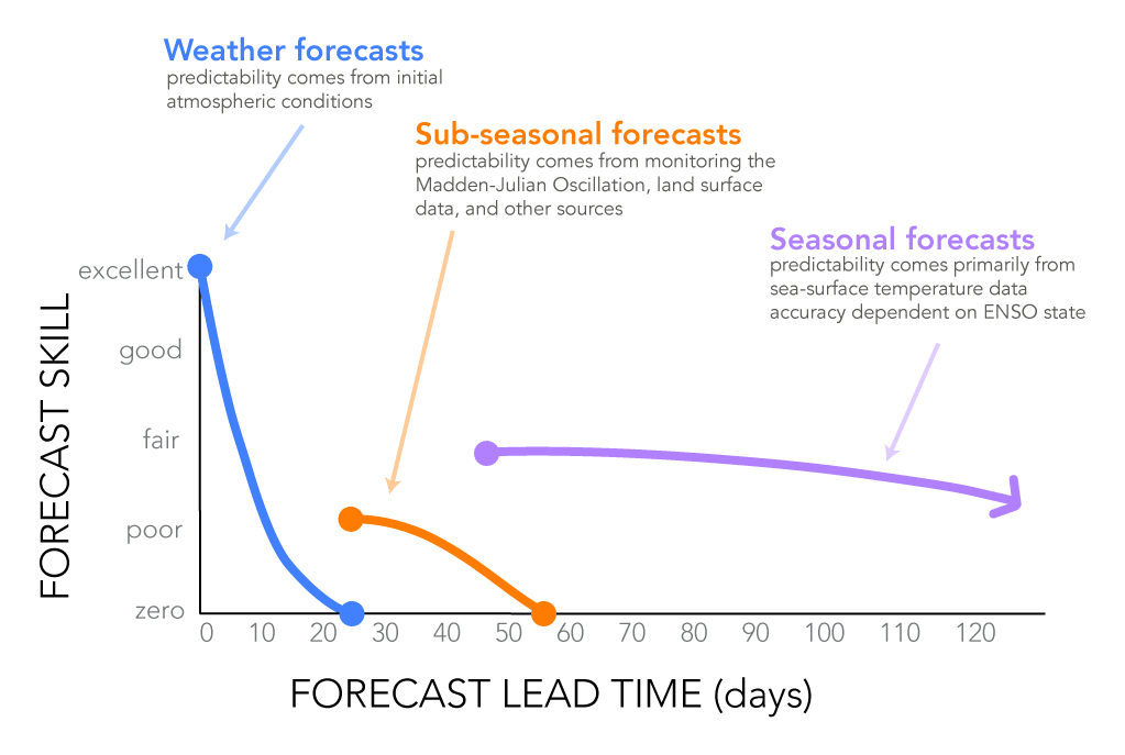 Sub-Seasonal and Seasonal Forecasting