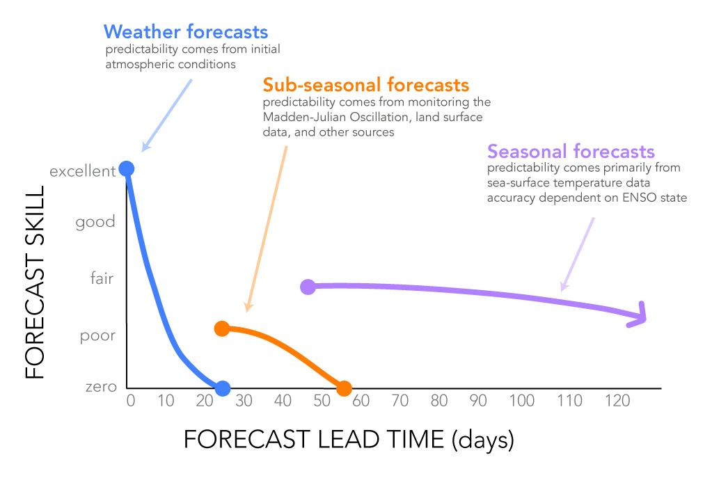 Sub-Seasonal and Seasonal Forecasting